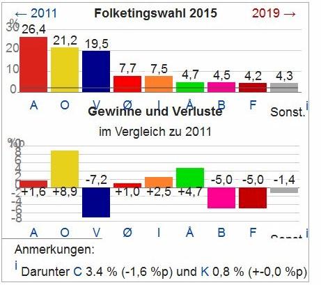 Daenemark_Parlamentswahl_2015