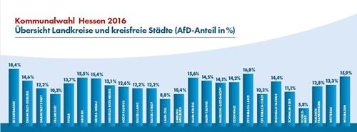 AfD_in_Hessen_Ergebnisse