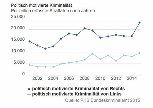 politisch_motivierte_gewalt