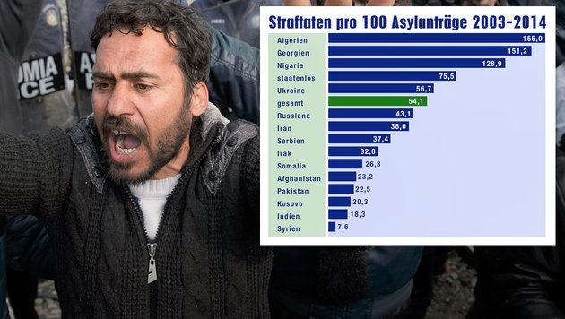 https://nixgut.files.wordpress.com/2016/08/asylbewerber_straftaten.jpg?w=660