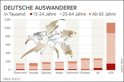 DWO-IP-deutsche-Auswanderer-csc-Teaser