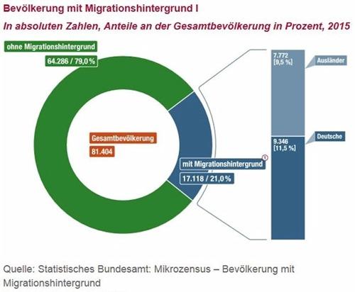 bevoelkerung_mit_migrationshintergrund