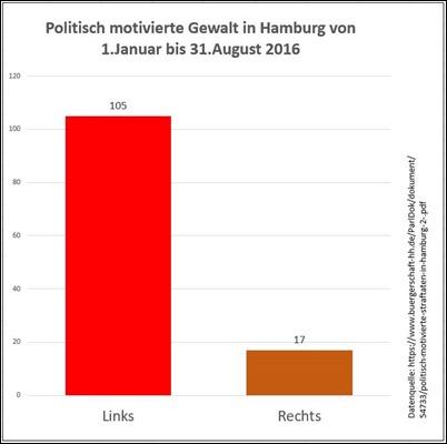 politisch_motivierte_gewalt_hamburg