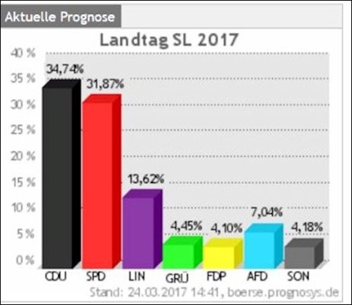 wahlprognose_saarland