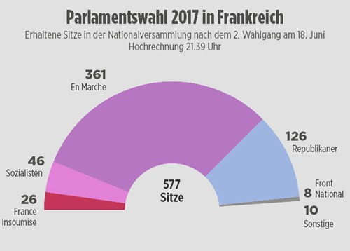frankreich_parlamentswahl.18.06.2017
