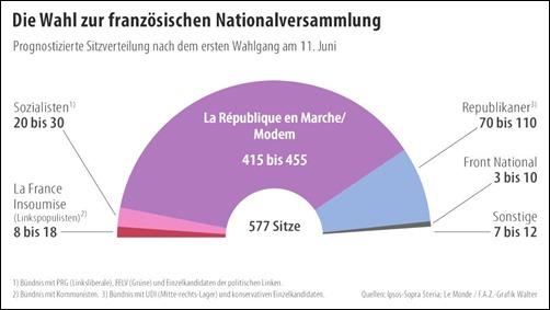 wahl-in-frankreich