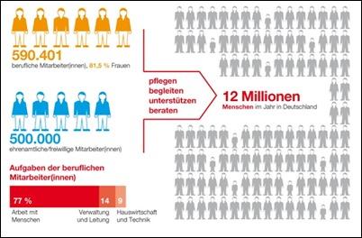 Anzahl_Mitarbeiter_Caritas_Ende_2012