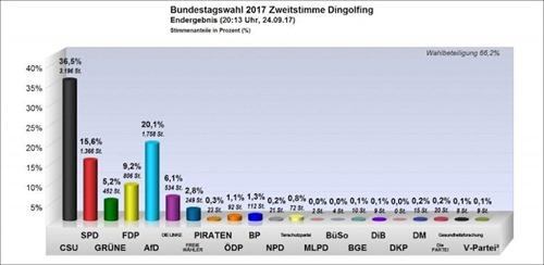 bundestag_2017_dingolfing