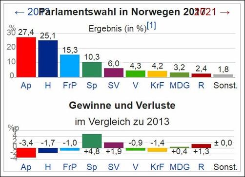 parlamentswahlen_norwegen_2017