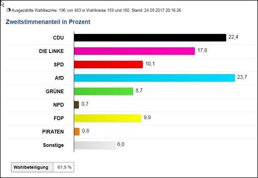 wahlergebnis_bundestagswahl_2017_sachsen