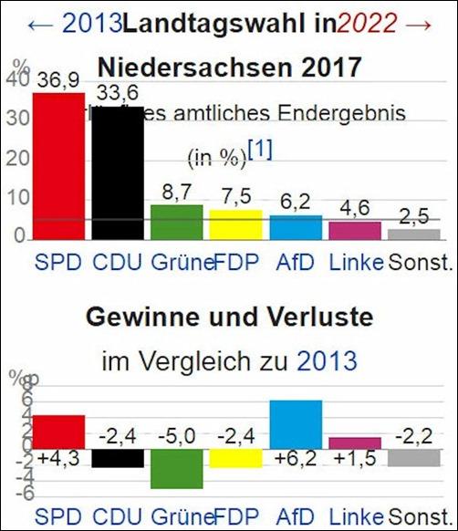 landtagswahl_niedersachsen_2017_1