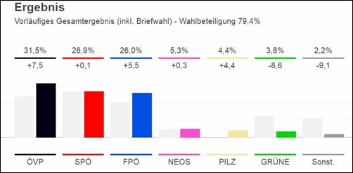 oesterreich_nationalratswahl_2017
