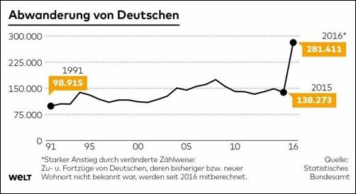Abwanderung-Deutsche