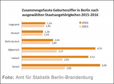 geburtenrate_berlin