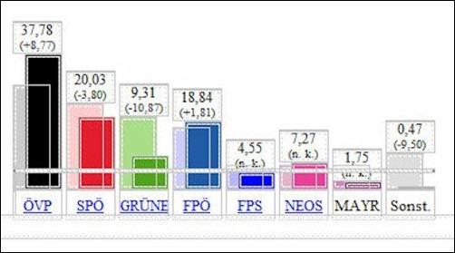landtagswahl_Salzburg