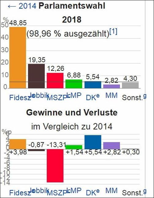 parlamentswahl_ungarn_2018
