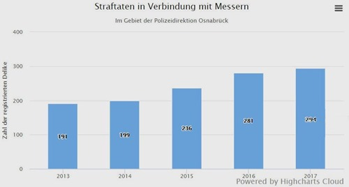 straftaten_messer_osnabrück