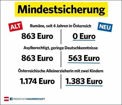 oestrreich_mindestsicherung