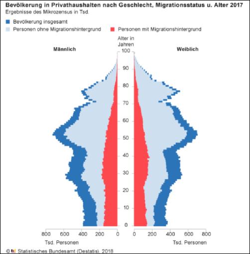 Bevölkerungsentwicklung[8]
