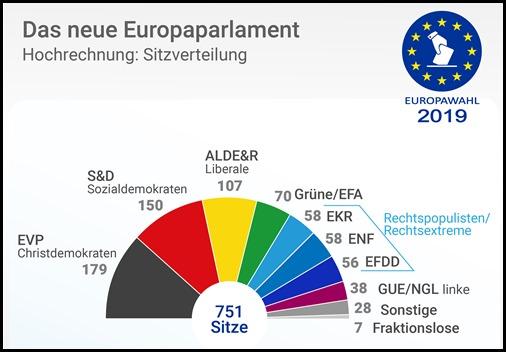 sitzverteilung_eu_parlament_2019