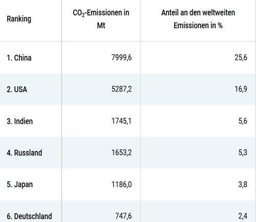 co2_emission