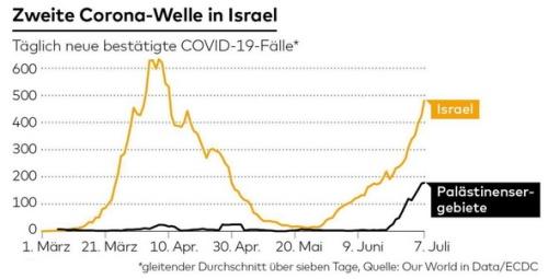 corona-israel