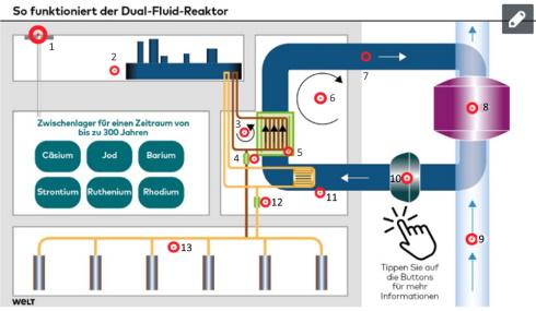 dual-fluid-klein